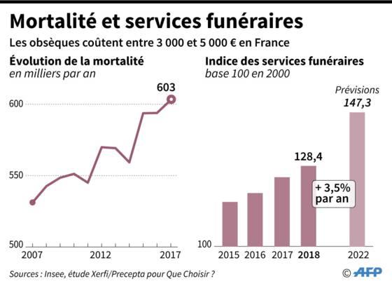 Les enjeux du marché funéraire
